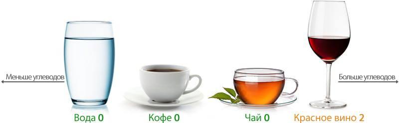 Рекомендуемые напитки на кето-диете