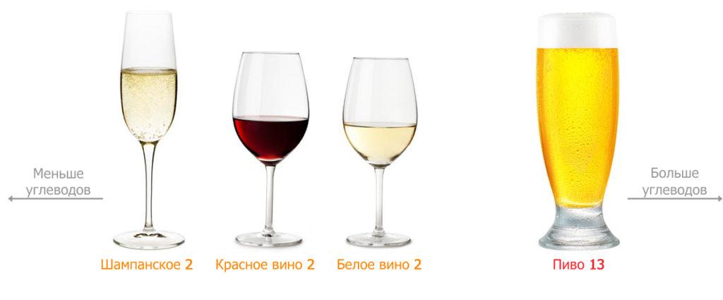 Разрешенный алкоголь на кето-диете