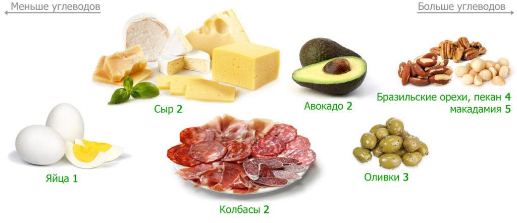Кето перекусы – список лучших низкоуглеводных закусок