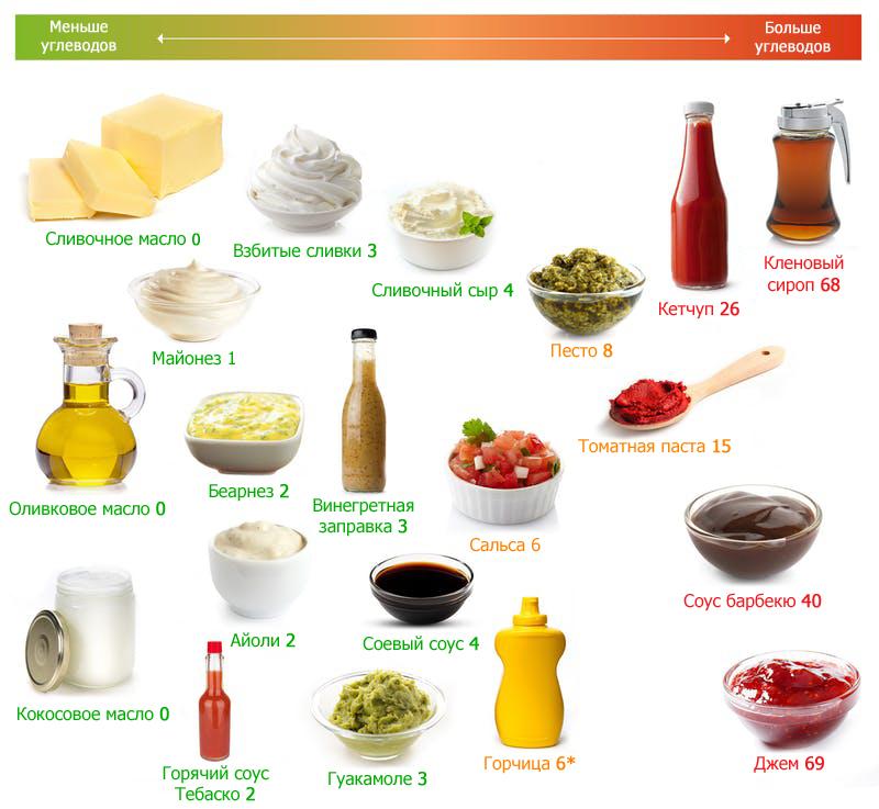 Жиры, масла и соусы, рекомендуемые на кето-диете