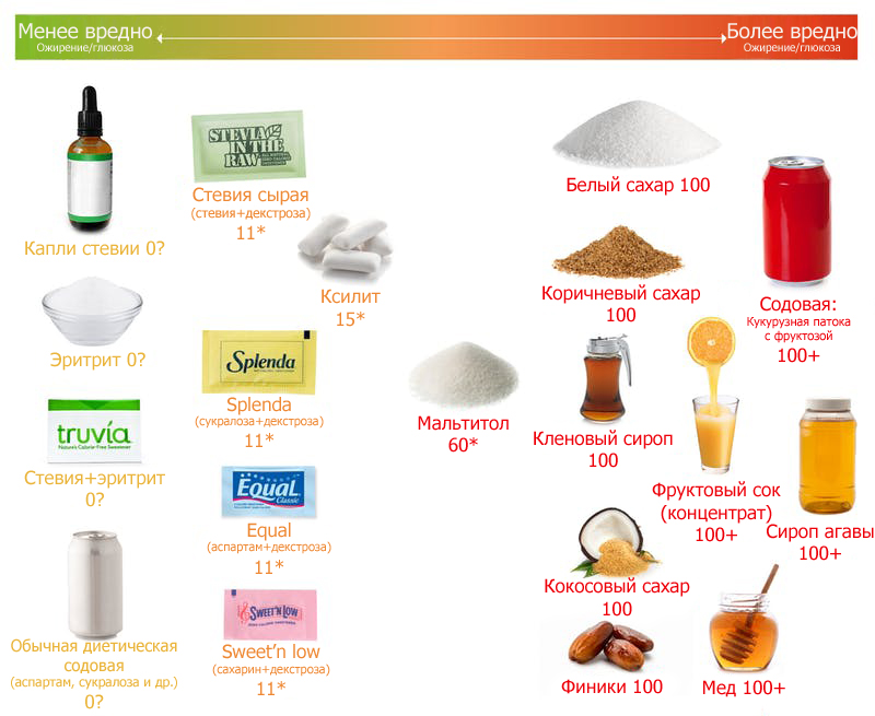 Сахарозаменители и подсластители на кето-диете