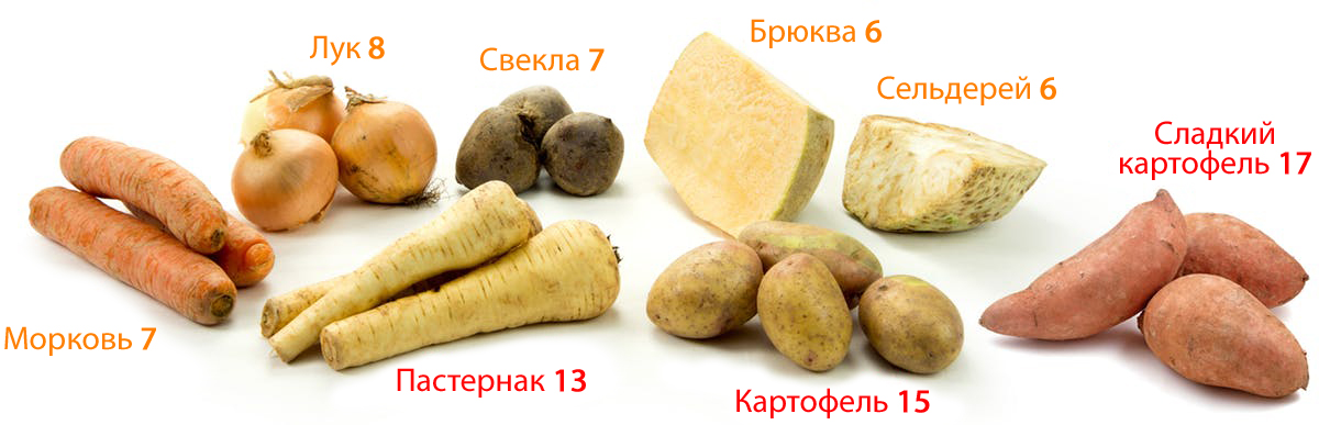 Овощи с наибольшим количеством углеводов